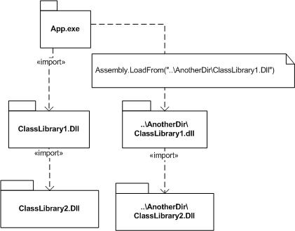Download uml model dll dependency dystlitysksu34s soup uml class diagrams structure diagrams ccuart Image collections
