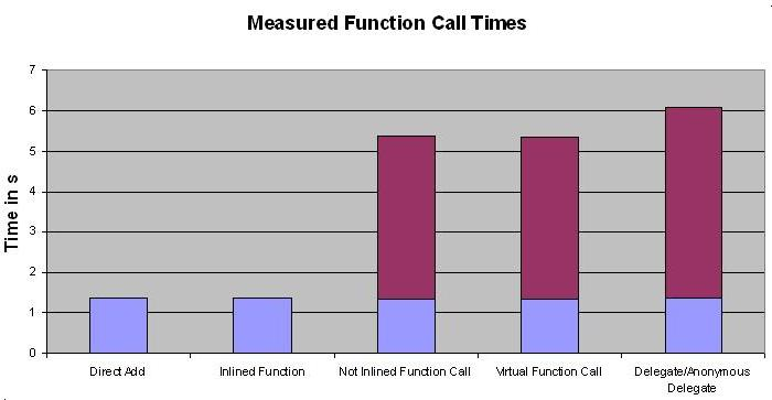 Function Call Performance