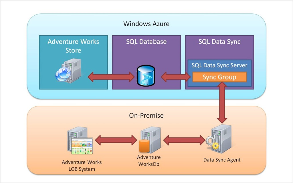 Windows Azure SQL Data Sync Walkthrough