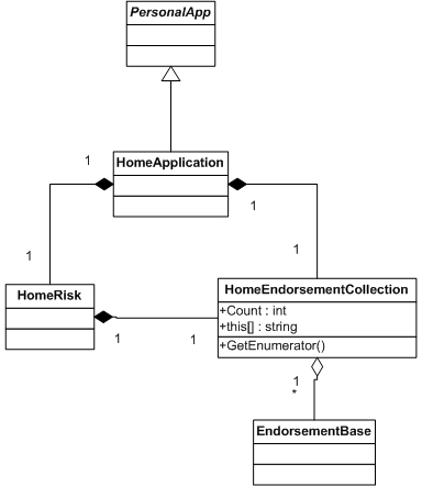 Relationship of Endorsements to HomeApplication and HomeRisk