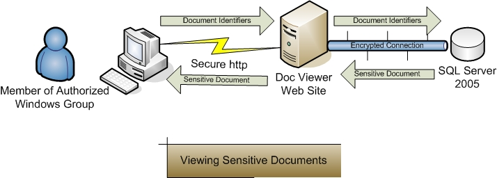Viewing Sensitive Documents