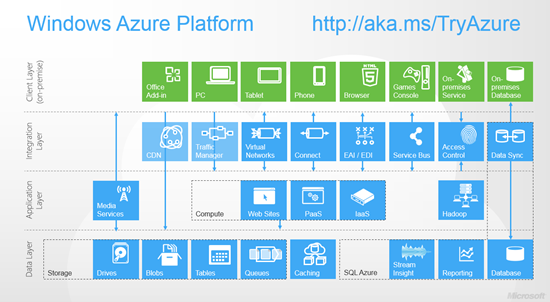 Windows Azure Platform Reference Architecture
