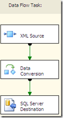 DFT for XML Load