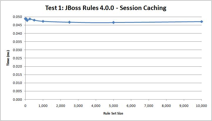 Test 1: JBoss 4 Session Caching