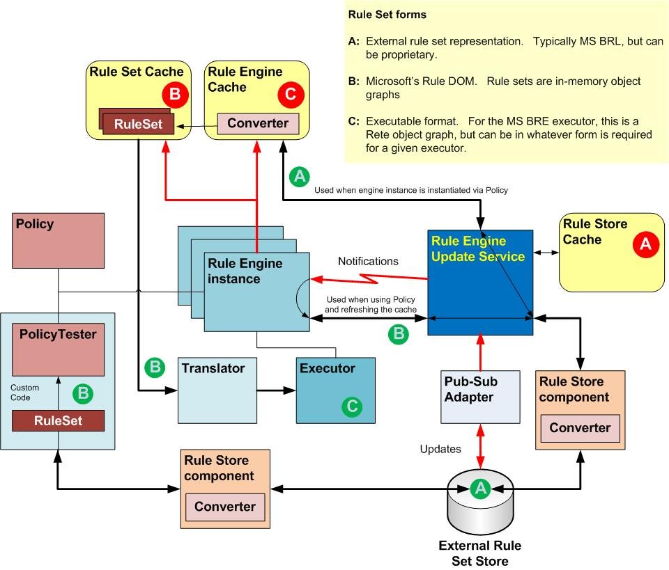MS BRE: The Rules Engine Update (REU) Service and Policy Execution
