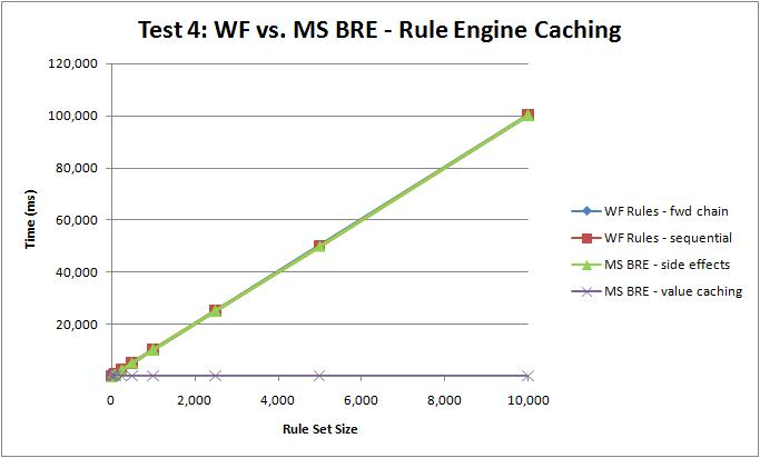 Test 4: Rule Engine Caching