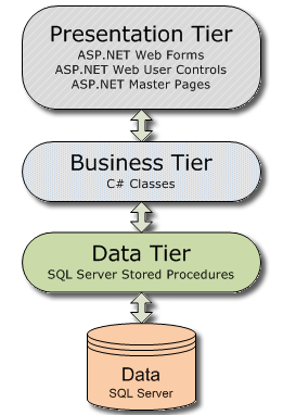 a simple  tier layers application in asp net  thierlayers