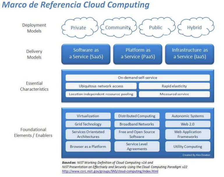 Cloud Computing Marco