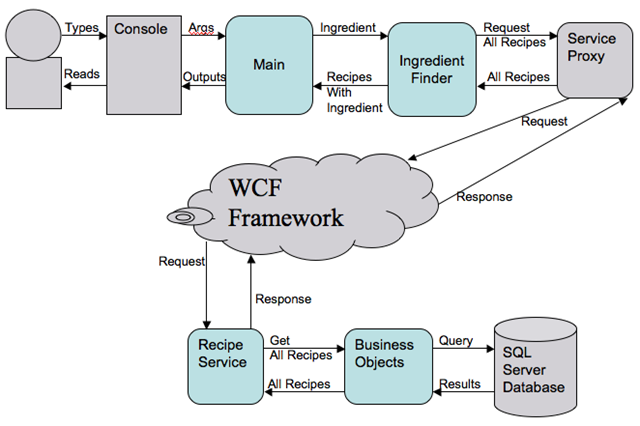 Testing Wcf Service Apps Part 4 Of 4