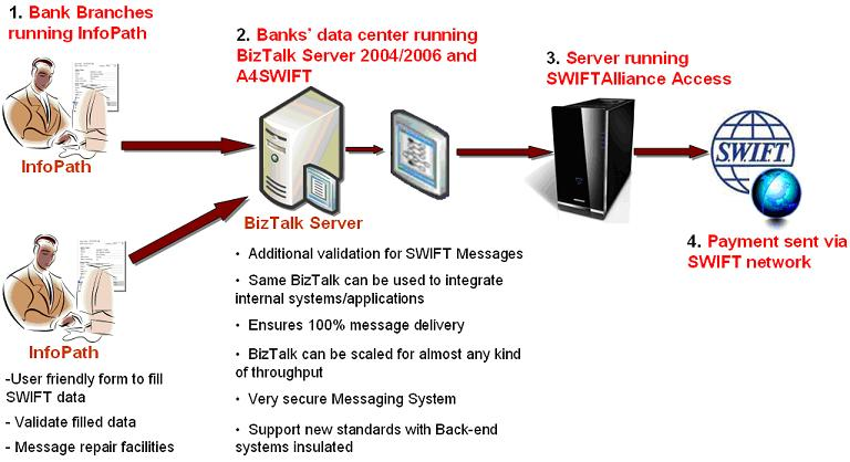 Diagram - SWIFT Solution using BizTalk and A4SWIFT