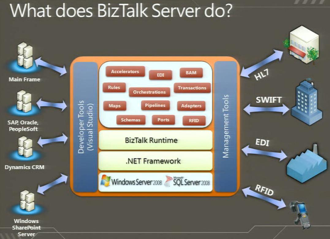 What does BizTalk do?