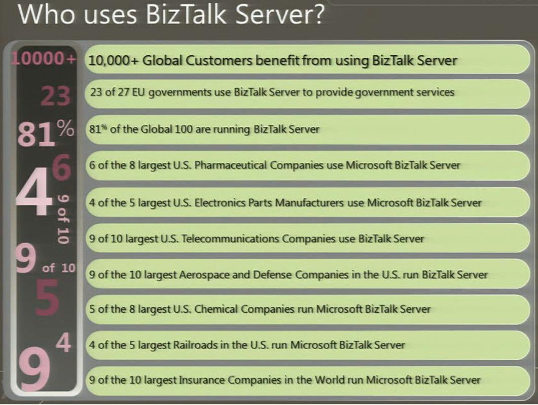 Who is using BizTalk Server?