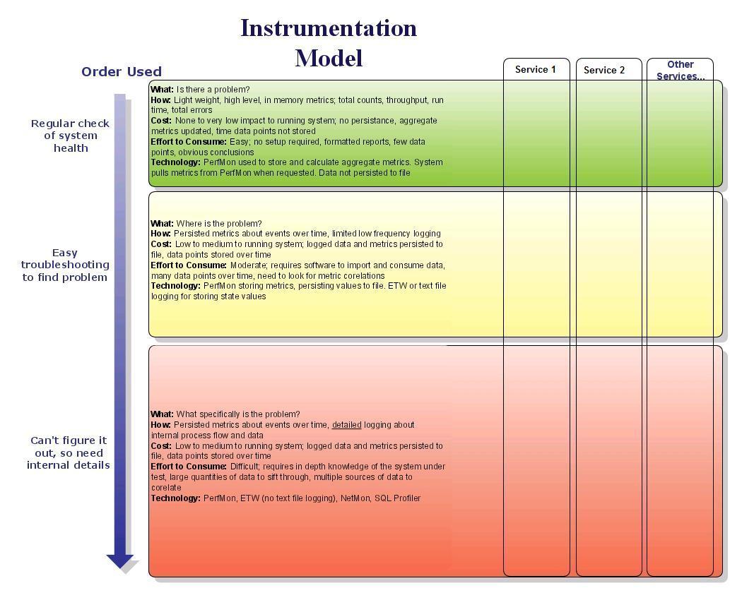 Instrumentation Model Image