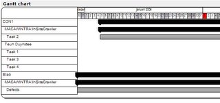 Gantt chart webpart