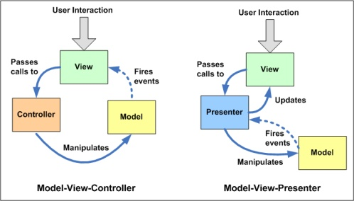Model-View-Controller vs. Model-View-Presenter