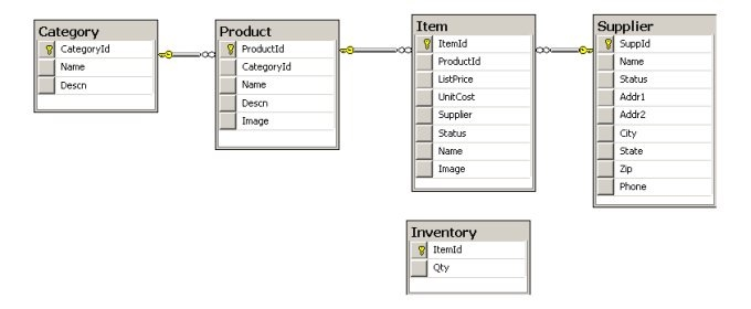 PetShop 4 Inventory Database Diagram