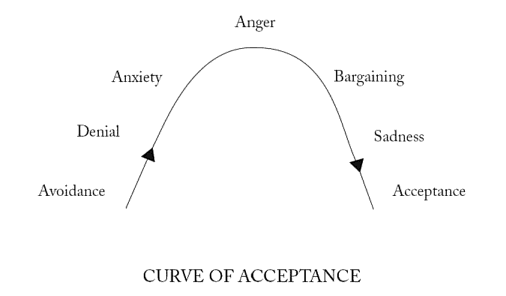 Curve of Acceptance