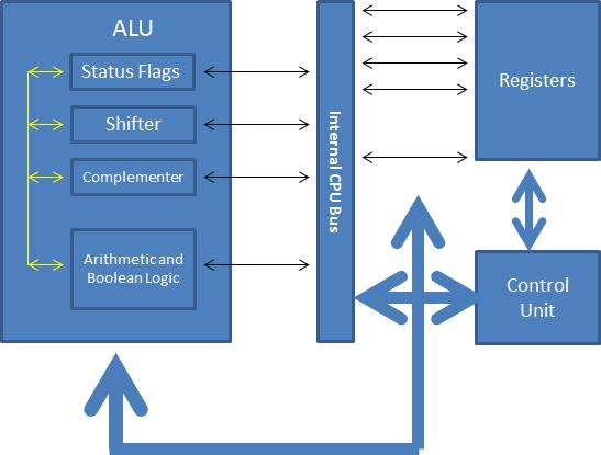 CPU Internal