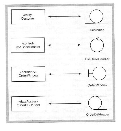 object oriented analysis unisa studies   chap  design class notation