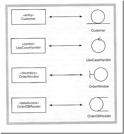 Object oriented analysis unisa studies chap 11 design class notation ccuart Image collections