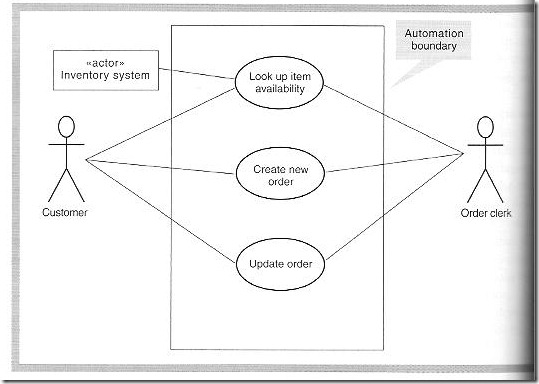 Object oriented analysis unisa studies chap 7 002 0 use case diagram ccuart Images