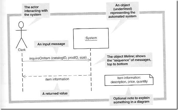 Object oriented analysis unisa studies chap 7 develop ssds carefully and correctly they become critical components for detailed design and user interface design developing a system sequence diagram ccuart Choice Image