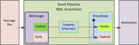 XML Send Pipeline