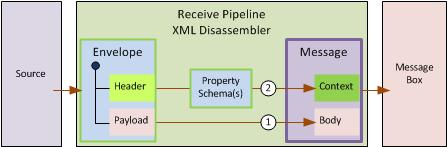 XML Receive Pipeline
