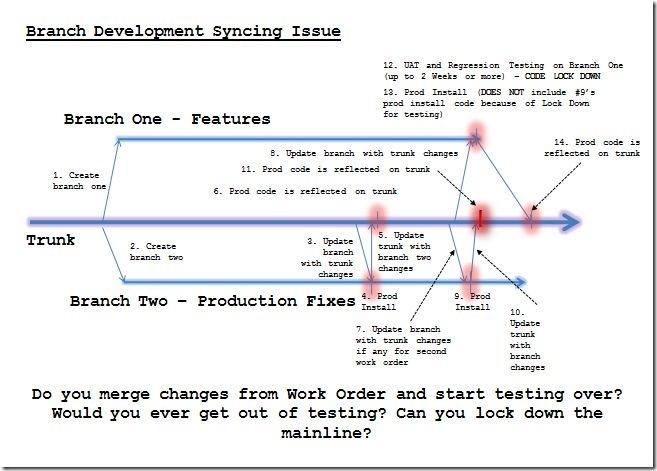 BranchDevelopmentSync
