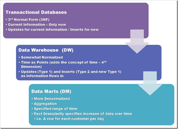 DatabaseChanges