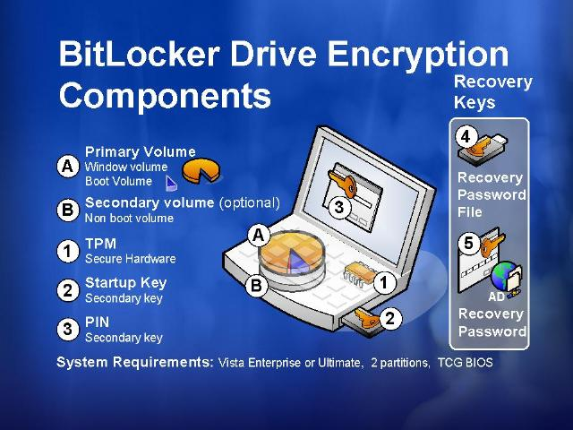 how to use bitlocker windows 8