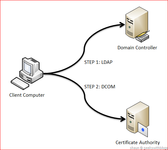 Working with active directory certificate service via c so before windows server 2008 r2 it would be very difficult to communicate to the ca from the client that out of the domain this is why in the beginning yadclub Images