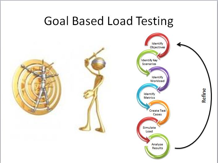 Load and Web Performance Testing using Visual Studio Ultimate 2010 ...