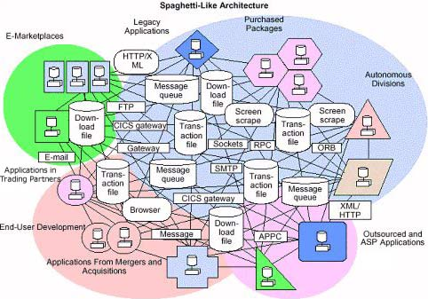 Building Services With The Net Framework