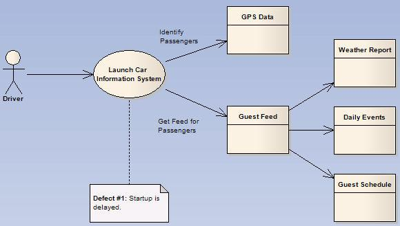 Driver Use Cases