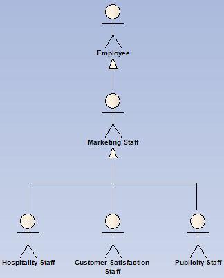 Marketing Staff Actors