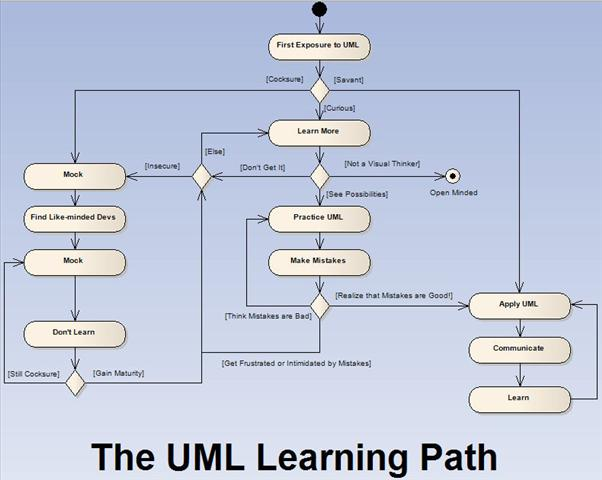 The UML Learning Path