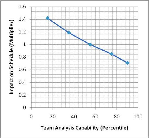 Analysis Capability and Impact on schedule