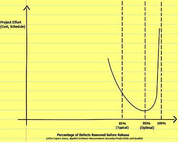 Productivity vs Defect Removal