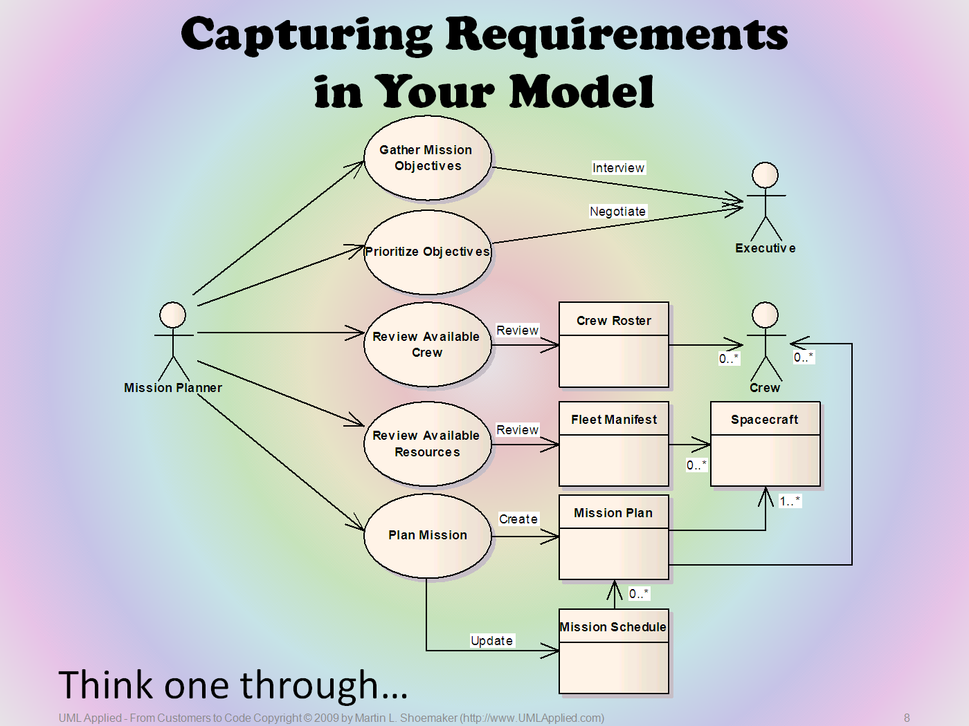 Uml its not rocket science use case sample ccuart Choice Image
