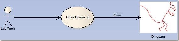 Grow Dinosaur Use Case