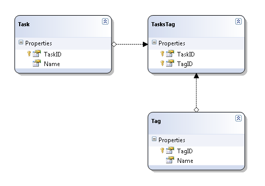 LINQ to SQL many-to-many