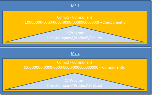 What Every Developer Should Know About MSI Components