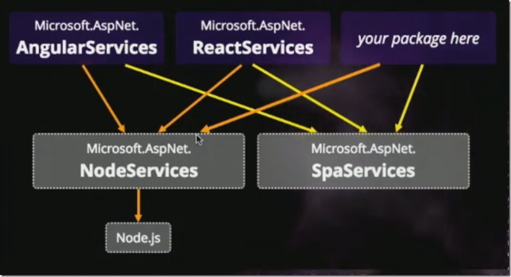 nodeServices4