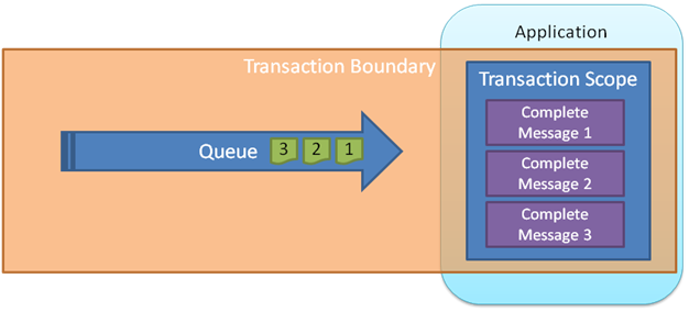 Transactional Messaging in the Windows Azure Service Bus