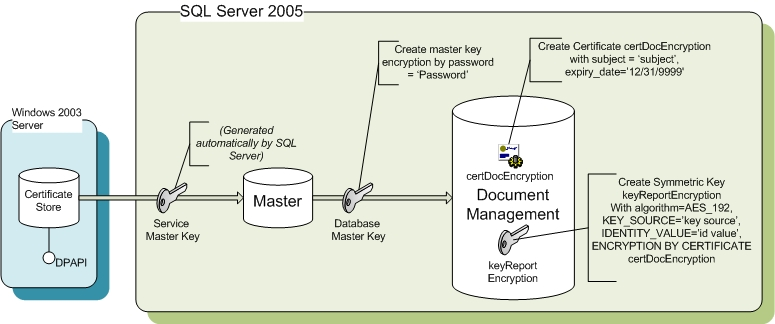 How To: Encrypt and Manage Documents with SQL Server 2005