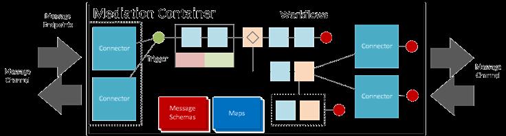 WorkflowMediation