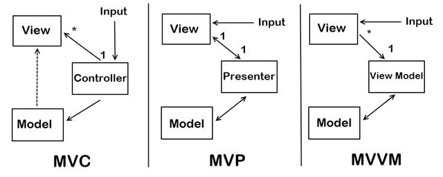 MVC vs MVVM