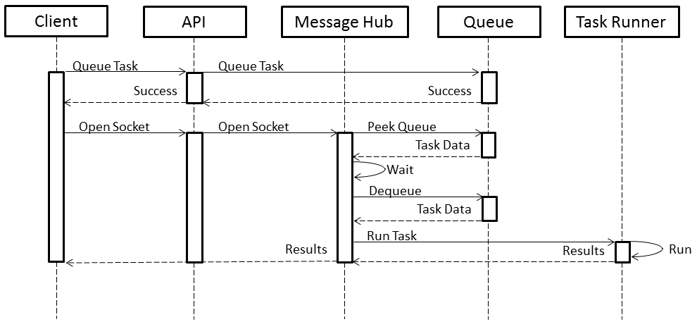 In-Memory Queue with Web API 2 and Websockets