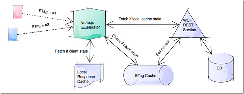 Using Node js as an accelerator for WCF REST services